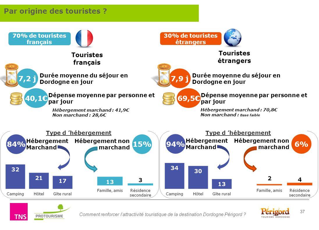 70% de touristes français 30% de touristes étrangers