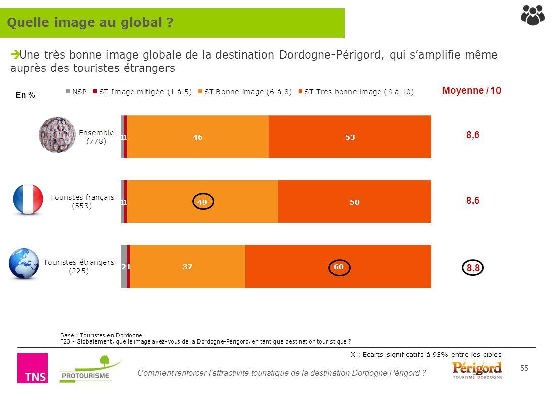 Quelle image au global Une très bonne image globale de la destination Dordogne-Périgord, qui s'amplifie même auprès des touristes étrangers.