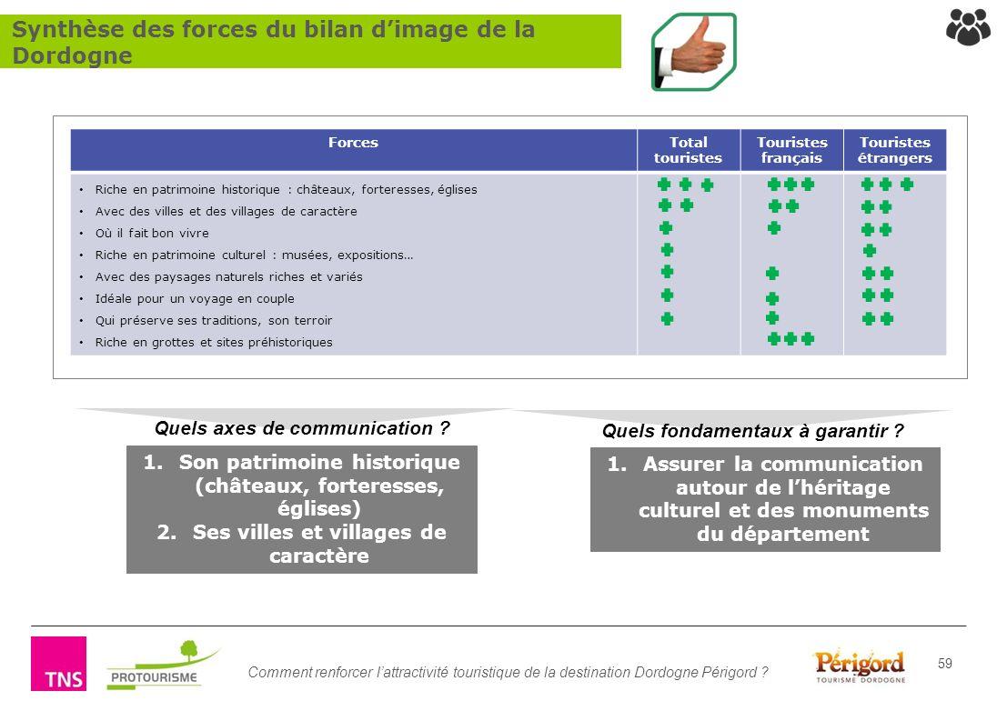 Synthèse des forces du bilan d'image de la Dordogne