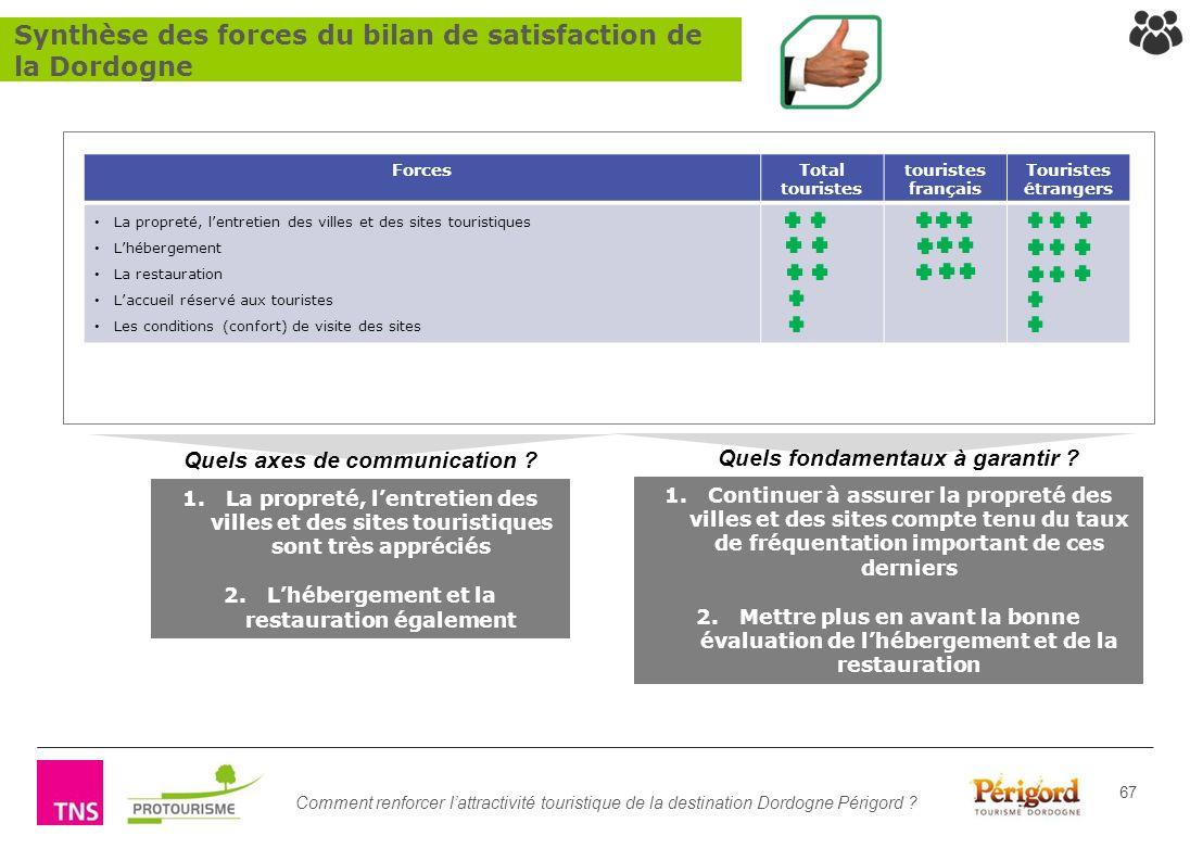 Synthèse des forces du bilan de satisfaction de la Dordogne