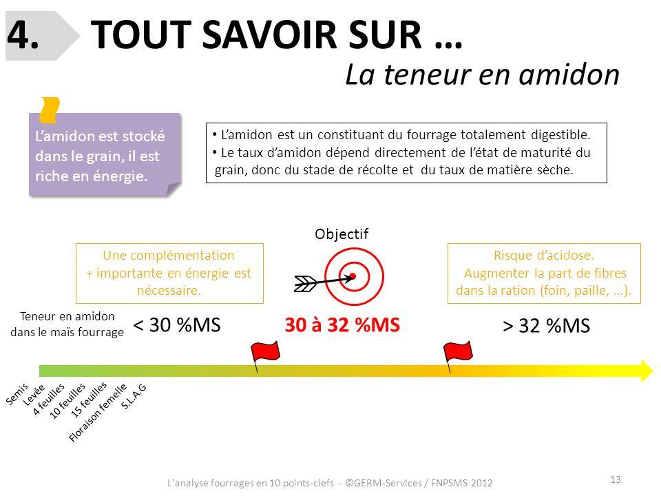 4. TOUT SAVOIR SUR … La teneur en amidon < 30 %MS 30 à 32 %MS
