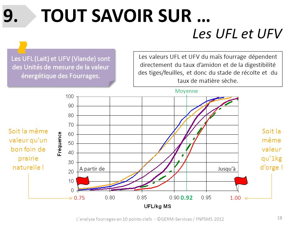 9. TOUT SAVOIR SUR … Les UFL et UFV