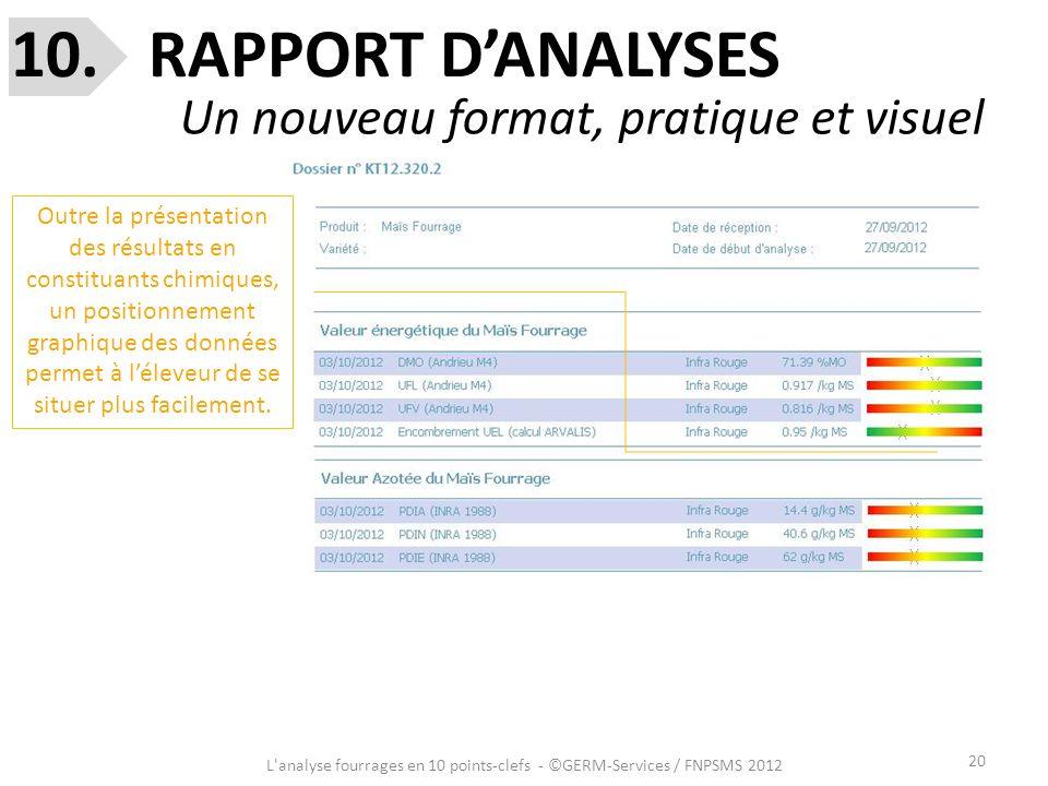 10. RAPPORT D'ANALYSES Un nouveau format, pratique et visuel