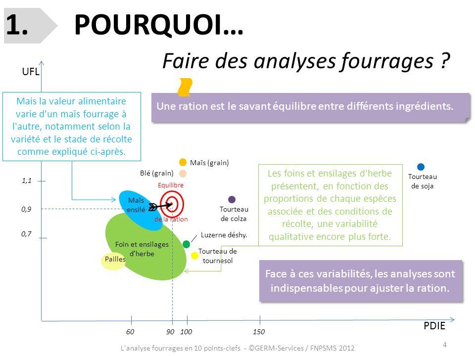 POURQUOI… Faire des analyses fourrages UFL