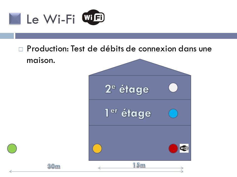 Le Wi-Fi 2e étage 1er étage