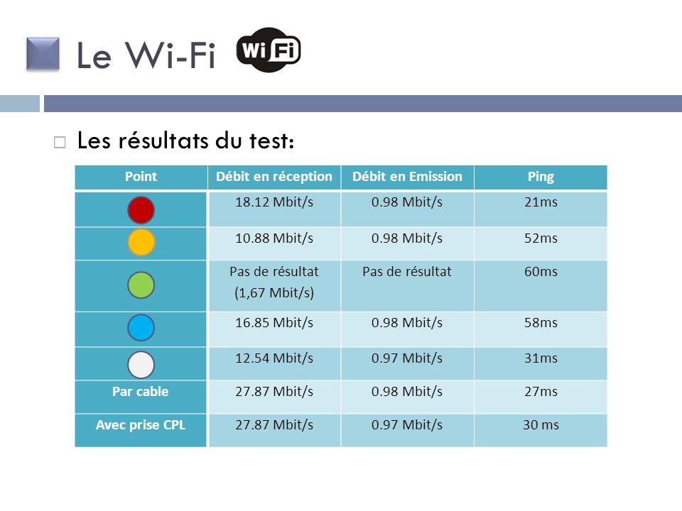Pas de résultat (1,67 Mbit/s)