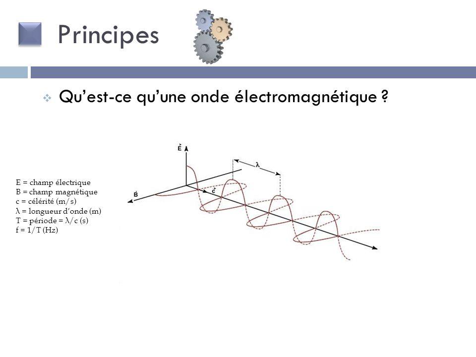 Principes Qu'est-ce qu'une onde électromagnétique