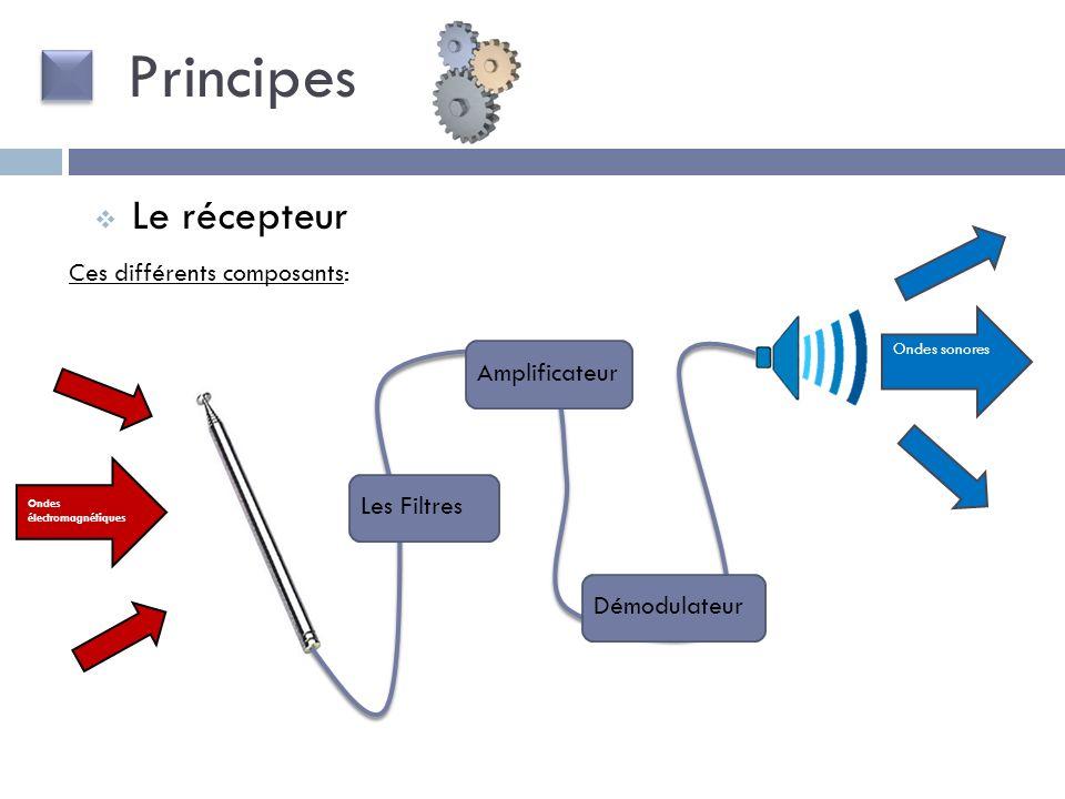 Principes Le récepteur Ces différents composants: Amplificateur