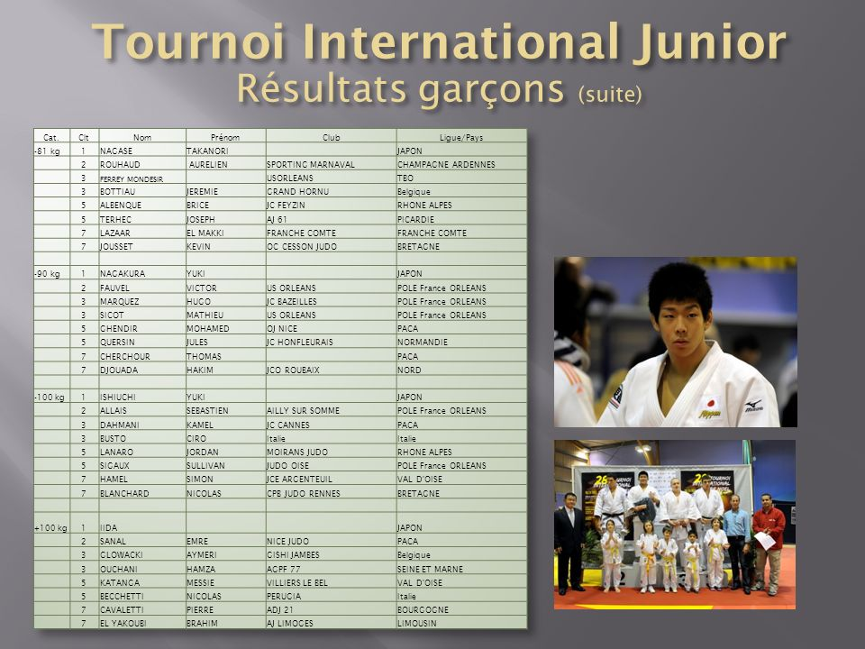 Tournoi International Junior Résultats garçons (suite)