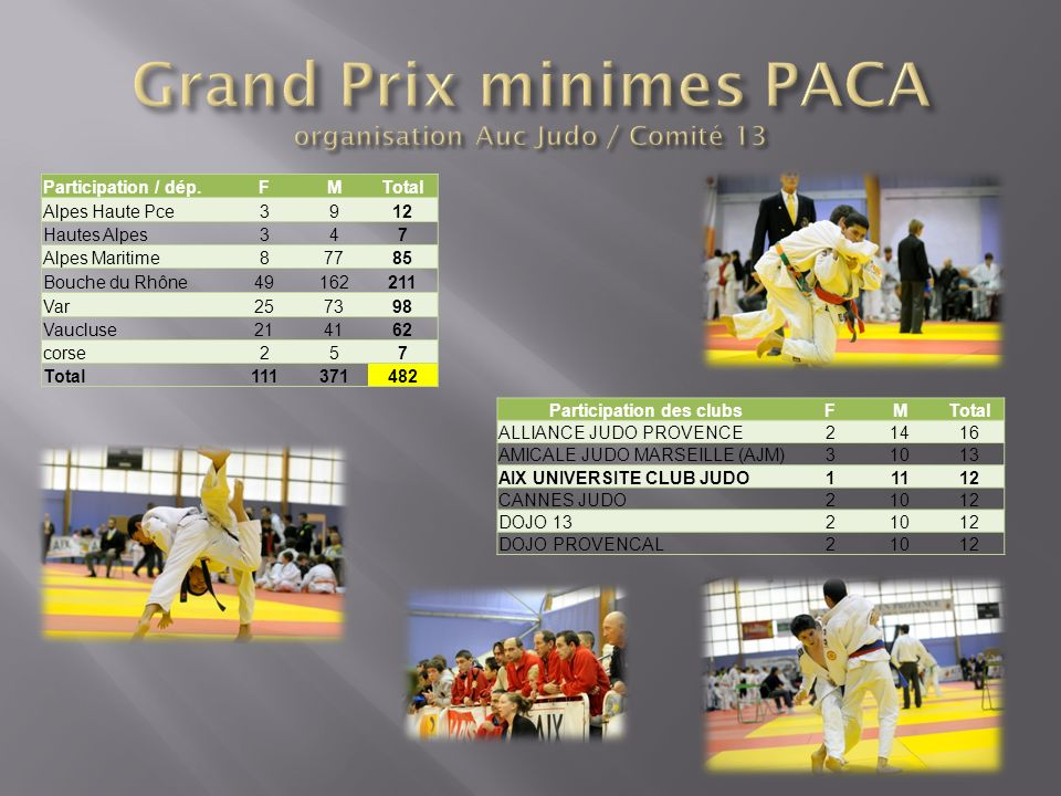 Grand Prix minimes PACA organisation Auc Judo / Comité 13