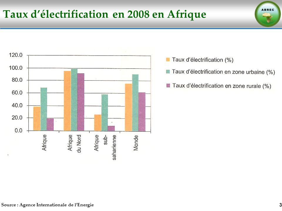 Taux d'électrification en 2008 en Afrique