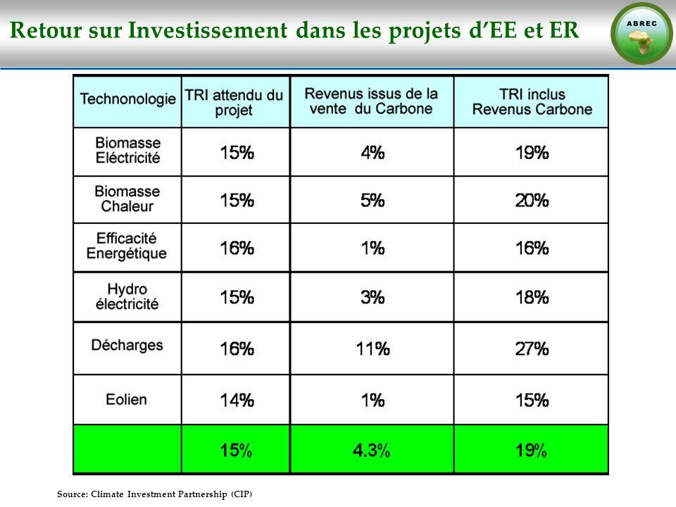 Retour sur Investissement dans les projets d'EE et ER