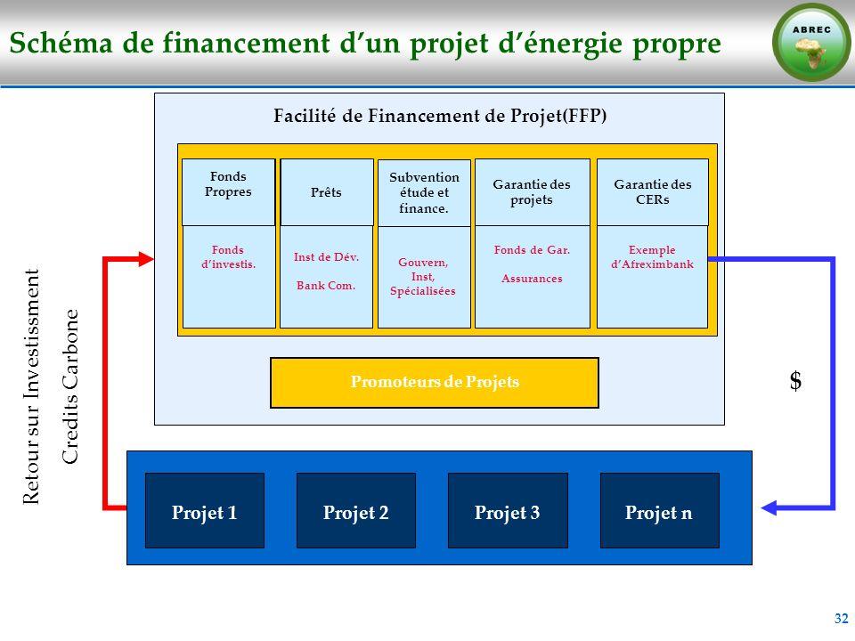 Schéma de financement d'un projet d'énergie propre