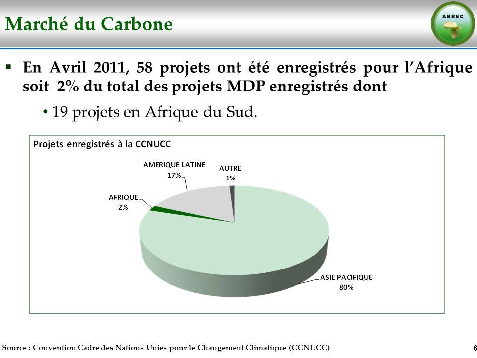 Marché du Carbone En Avril 2011, 58 projets ont été enregistrés pour l'Afrique soit 2% du total des projets MDP enregistrés dont.