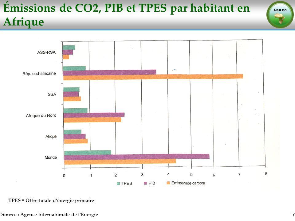 Émissions de CO2, PIB et TPES par habitant en Afrique
