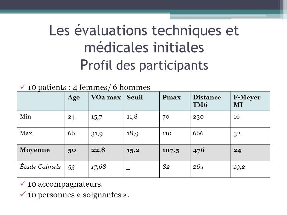 Les évaluations techniques et médicales initiales Profil des participants