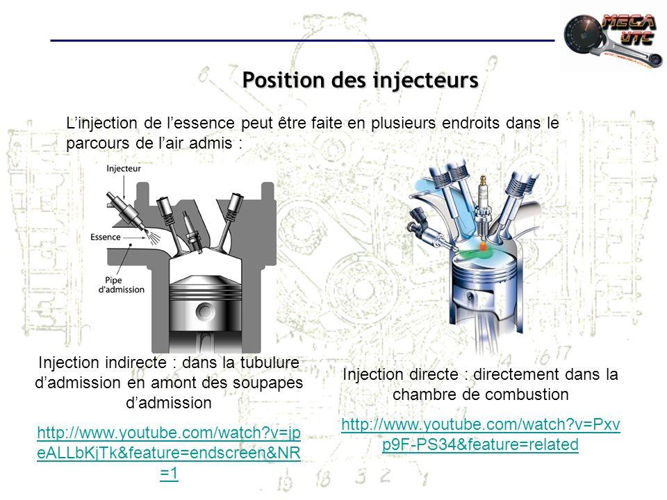Position des injecteurs