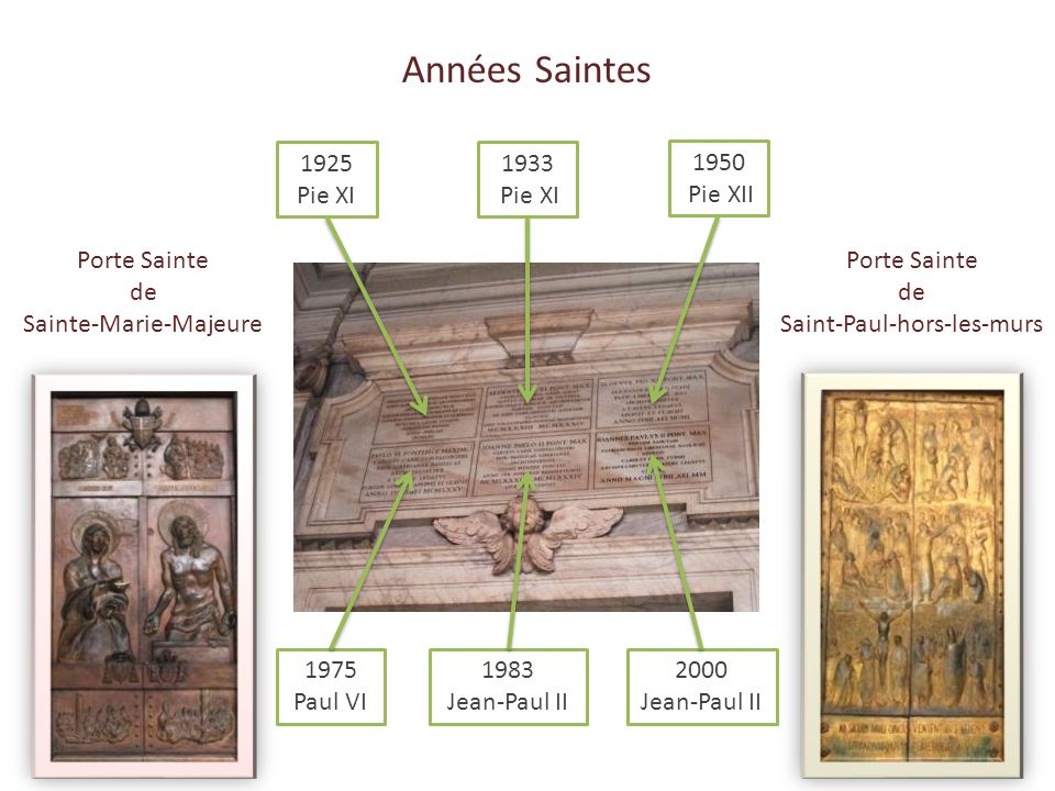 Années Saintes 1925 Pie XI 1933 Pie XI 1950 Pie XII Porte Sainte de