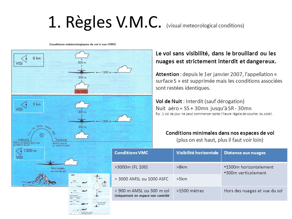 1. Règles V.M.C. (visual meteorological conditions)