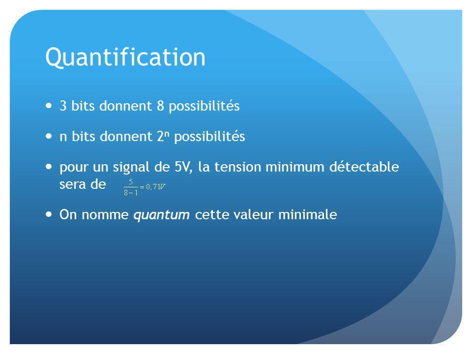 Quantification 3 bits donnent 8 possibilités