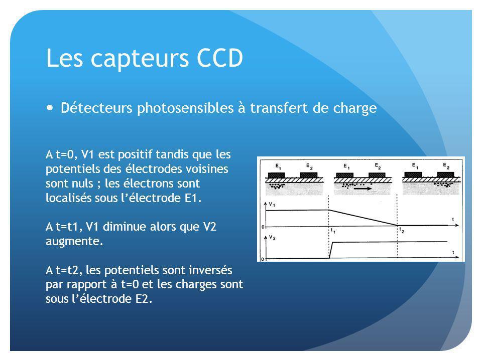 Les capteurs CCD Détecteurs photosensibles à transfert de charge