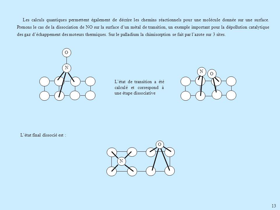 Les calculs quantiques permettent également de décrire les chemins réactionnels pour une molécule donnée sur une surface. Prenons le cas de la dissociation de NO sur la surface d'un métal de transition, un exemple important pour la dépollution catalytique des gaz d'échappement des moteurs thermiques. Sur le palladium la chimisorption se fait par l'azote sur 3 sites.