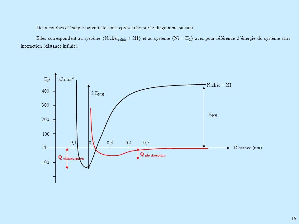 Deux courbes d'énergie potentielle sont représentées sur le diagramme suivant.