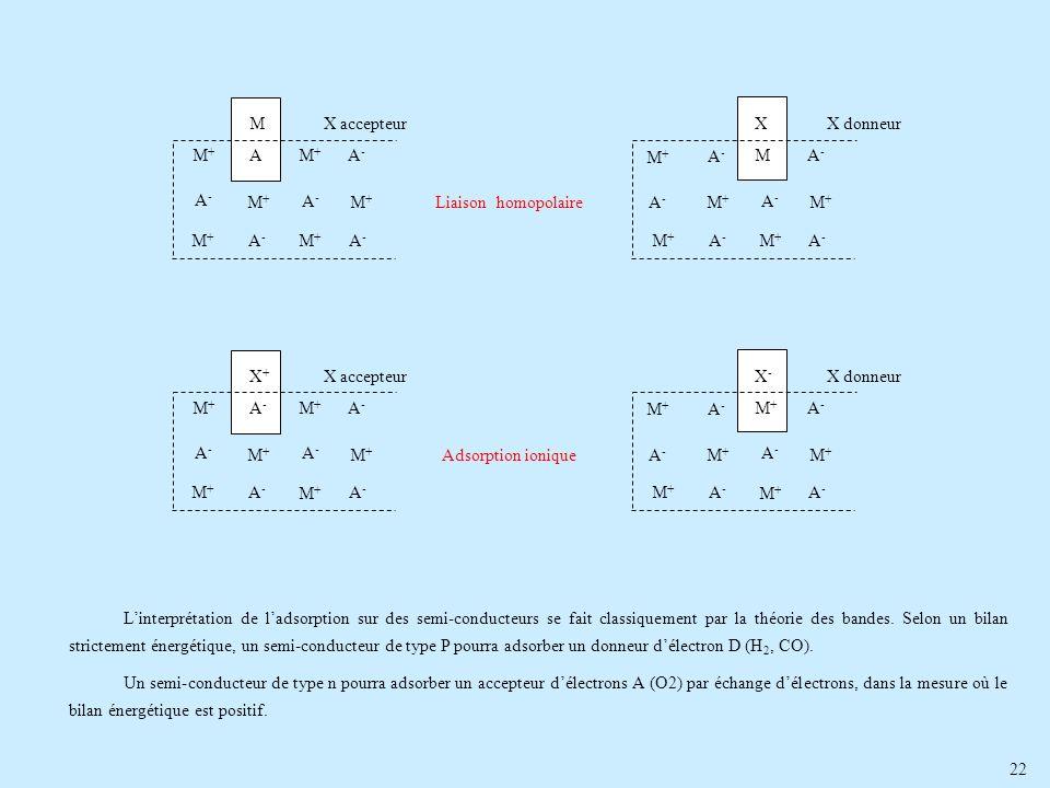 L'interprétation de l'adsorption sur des semi-conducteurs se fait classiquement par la théorie des bandes. Selon un bilan strictement énergétique, un semi-conducteur de type P pourra adsorber un donneur d'électron D (H2, CO).