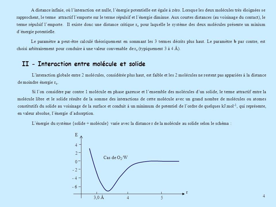 II - Interaction entre molécule et solide