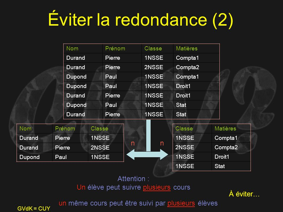 Éviter la redondance (2)