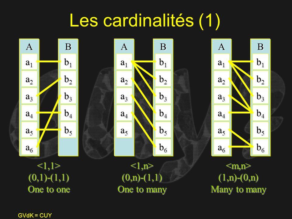 Les cardinalités (1) A B A B A B a1 b1 a1 b1 a1 b1 a2 b2 a2 b2 a2 b2