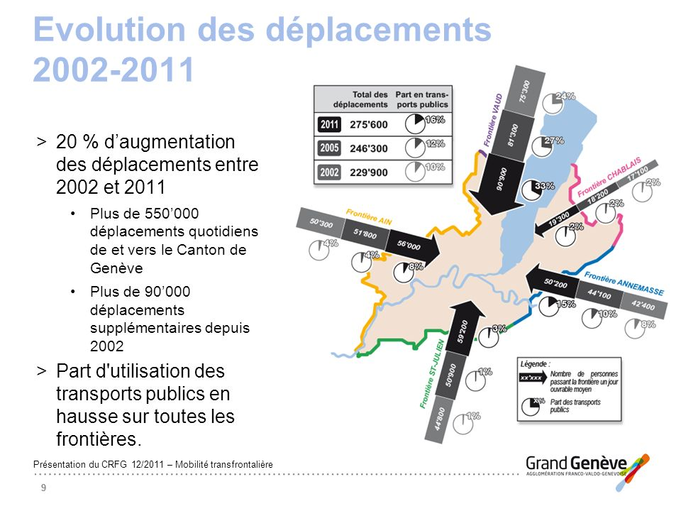 Evolution des déplacements 2002-2011