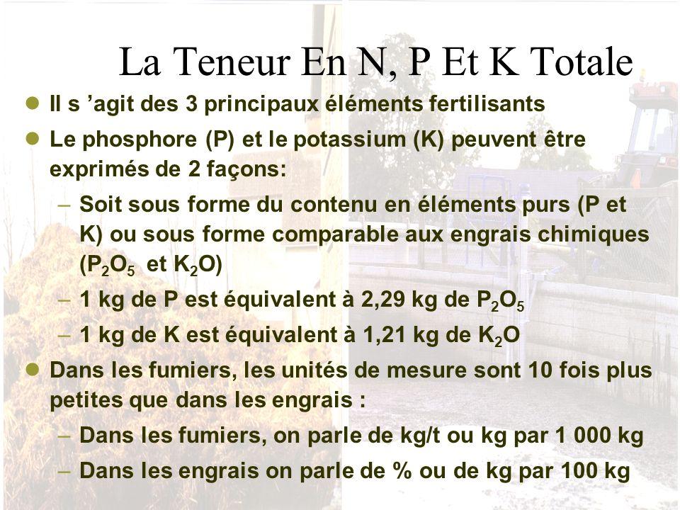 La Teneur En N, P Et K Totale