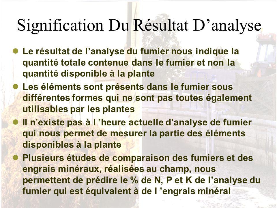 Signification Du Résultat D'analyse