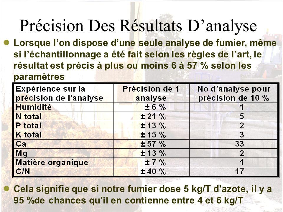 Précision Des Résultats D'analyse