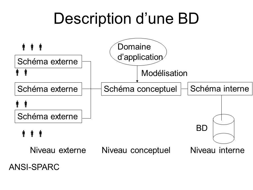 Description d'une BD  Domaine d'application Schéma externe 