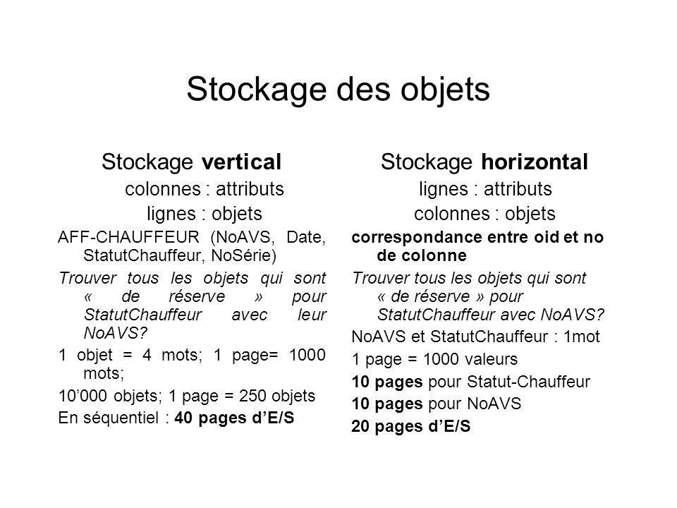 Stockage des objets Stockage vertical Stockage horizontal