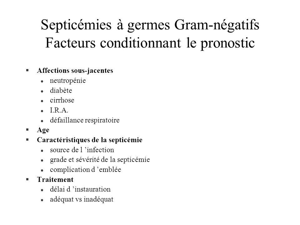 Septicémies à germes Gram-négatifs Facteurs conditionnant le pronostic