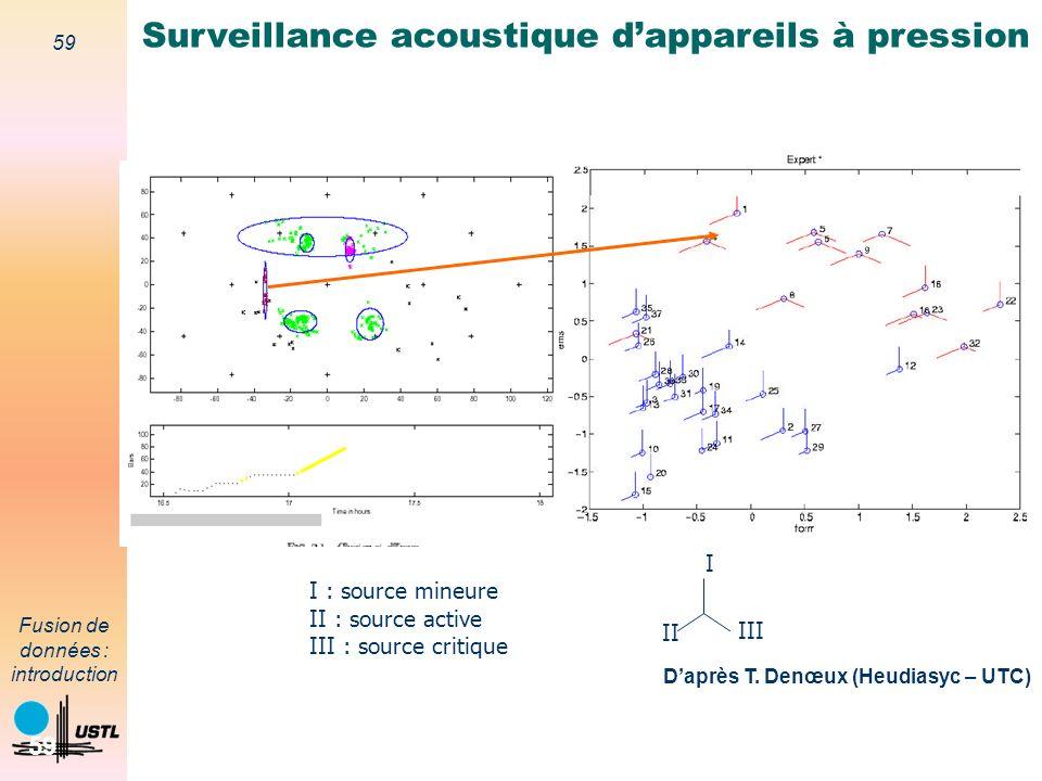 Surveillance acoustique d'appareils à pression