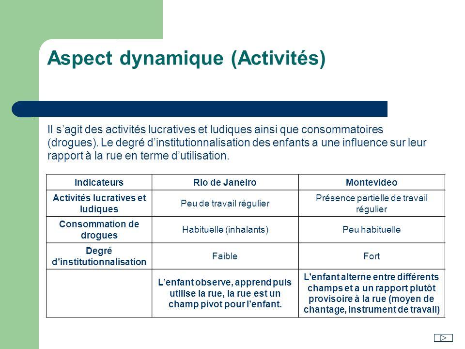 Aspect dynamique (Activités)