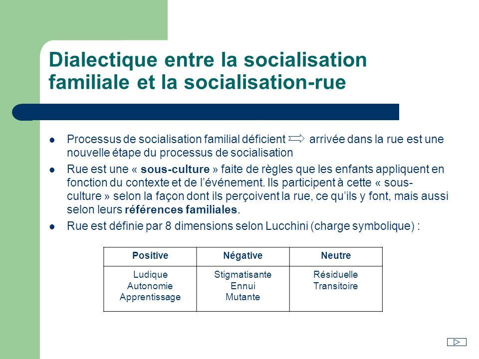 Dialectique entre la socialisation familiale et la socialisation-rue