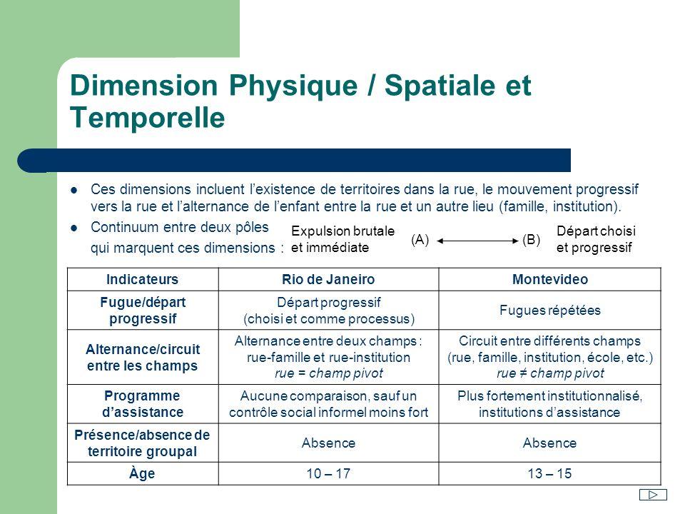 Dimension Physique / Spatiale et Temporelle