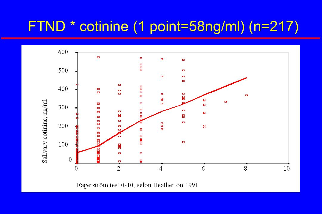 FTND * cotinine (1 point=58ng/ml) (n=217)