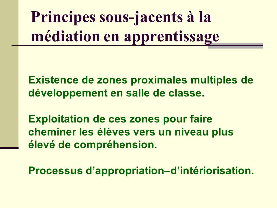 Principes sous-jacents à la médiation en apprentissage