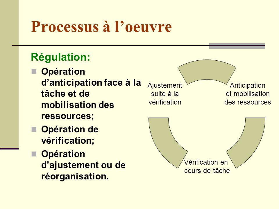 Processus à l'oeuvre Régulation: