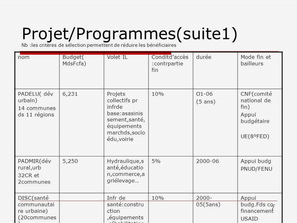 Projet/Programmes(suite1) Nb :les critères de sélection permettent de réduire les bénéficiaires