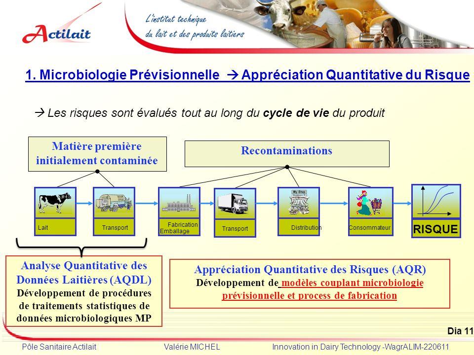 1. Microbiologie Prévisionnelle  Appréciation Quantitative du Risque
