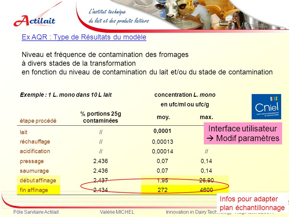 % portions 25g contaminées