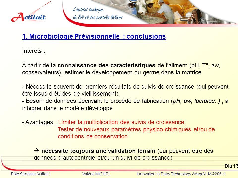 1. Microbiologie Prévisionnelle : conclusions