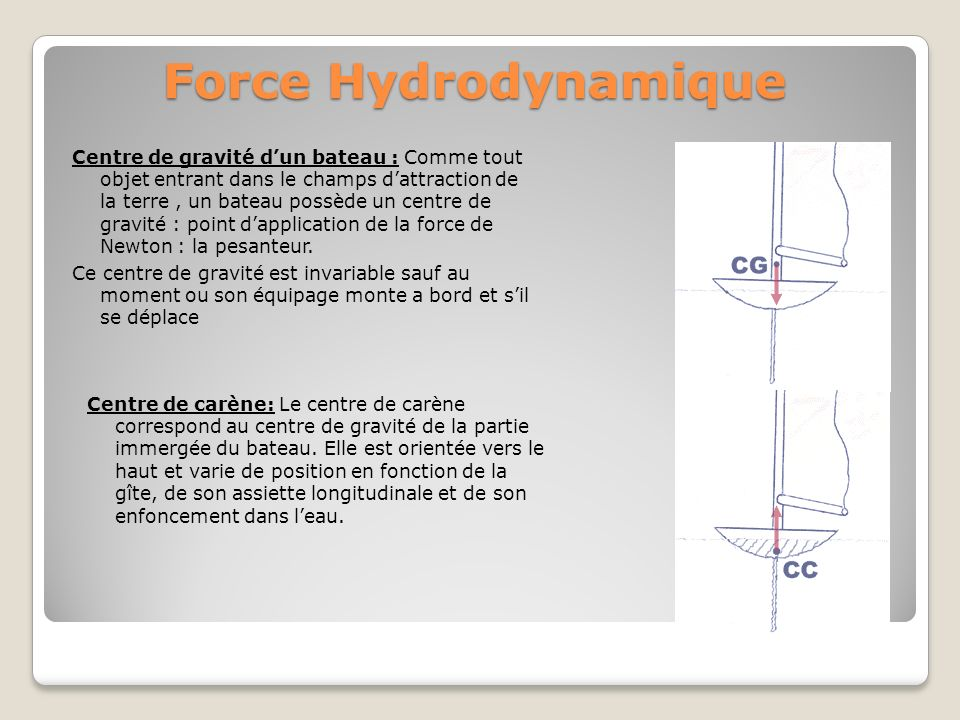 Force Hydrodynamique